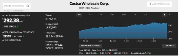 美國Costco超市上海店半天被買到暫停營業!美媒感嘆:中國消費力太強勁