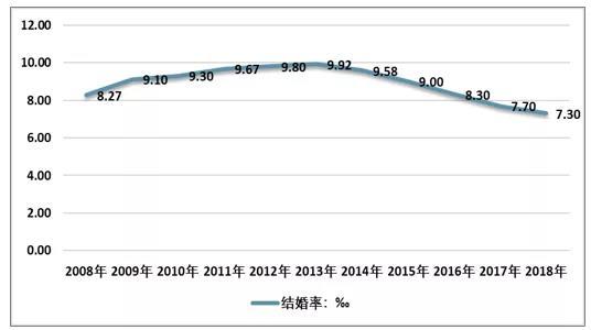 《2018-2019年中国婚庆产业发展现状及消费趋势分析》