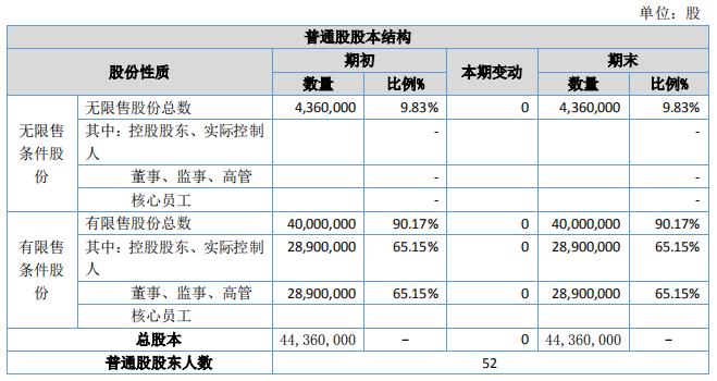 花嫁麗舍發布三季度報告 | 總營收額2.27億元