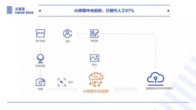 影像服務品牌「天真藍」,完成4500萬元A輪融資