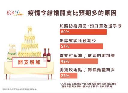 調查結果:疫情之下,超8成新人不會取消婚禮!