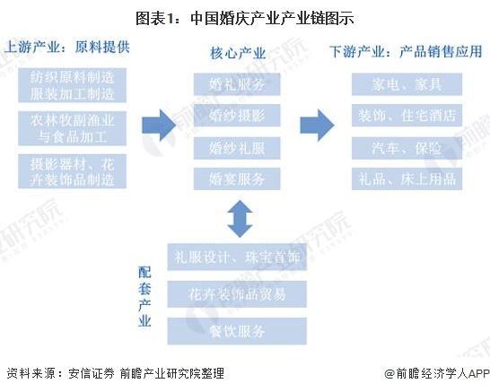產業鏈分析:一體化婚慶服務趨勢蔓延