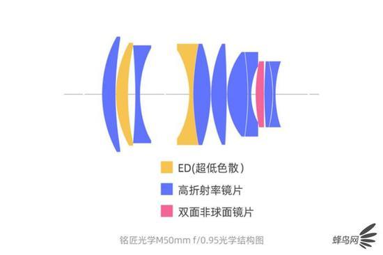 終于來了 銘匠光學發布M口50mm f/0.95鏡頭