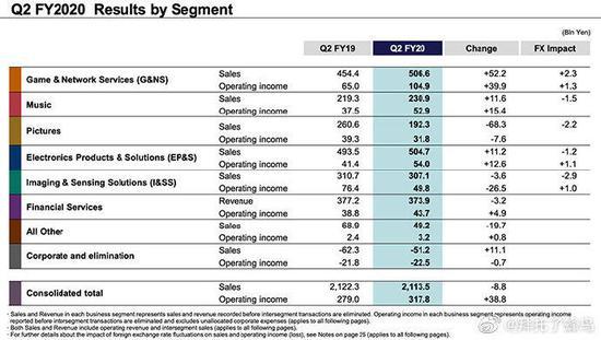 索尼游戲業務收入大漲 影像業務未來預期向好