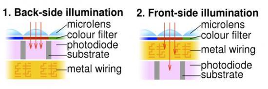 佳能申請背照式雙核AF傳感器制造專利
