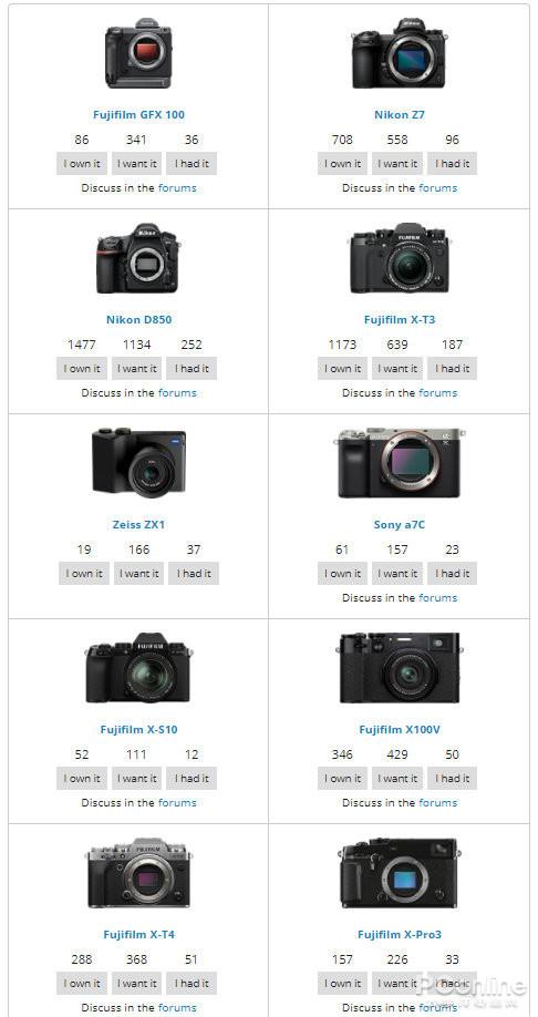DPreview根据点赞统计了2020年十大受欢迎相机