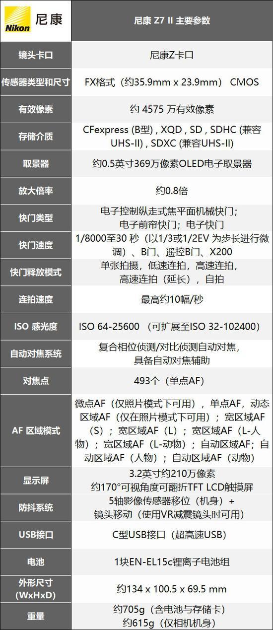 升級再登場 尼康全畫幅微單Z7 II評測