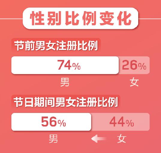 """""""云相亲""""成趋势!婚恋APP春节期间用户暴增"""